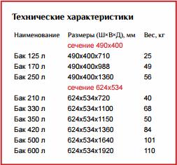 Размеры и объемы баков КАМАЗ - тип 1